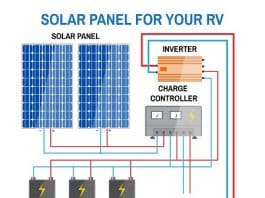 RV Inverter vs Converter: Do You Know the Difference?