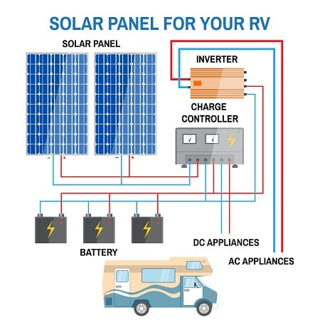 RV Inverter Transfer Switch and What You Need To Know